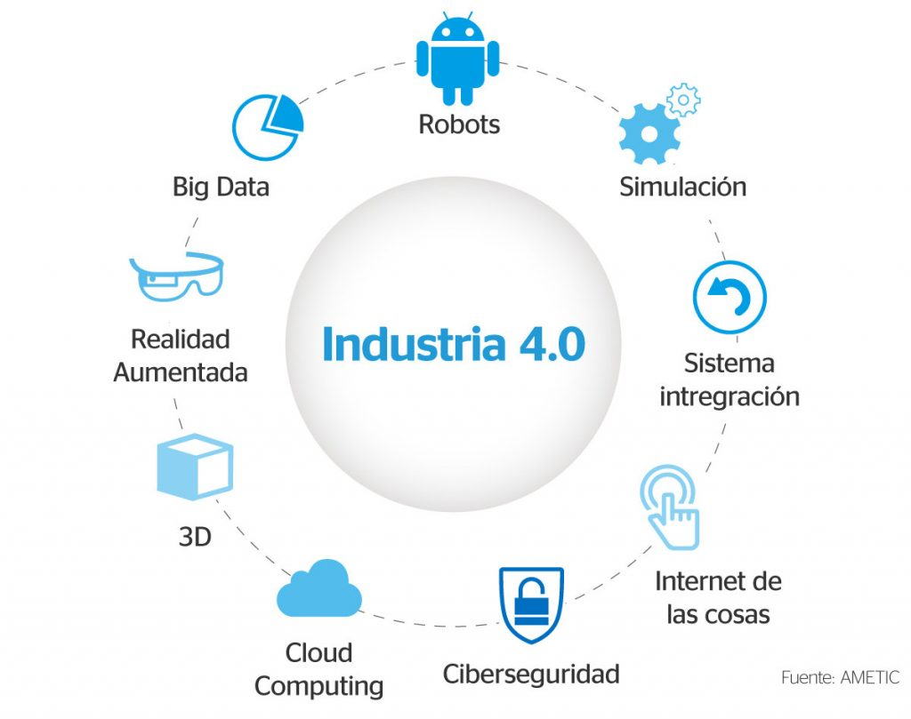 Resultado de imagem para industria 4.0